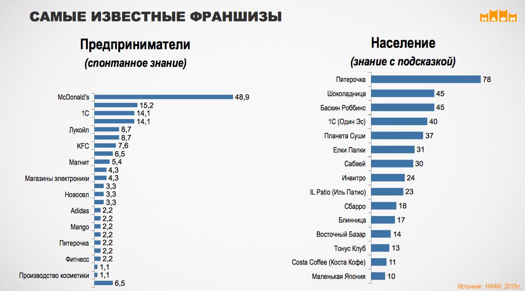 Самые известные в России франшизы